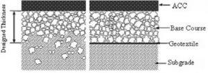 ilustrasi penerapan geotextile